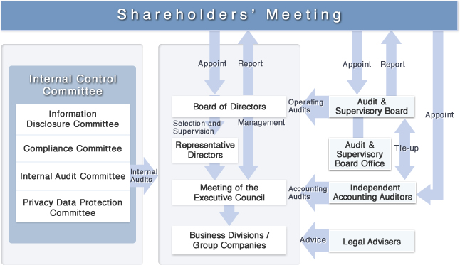 Overview of Corporate Governance Structure