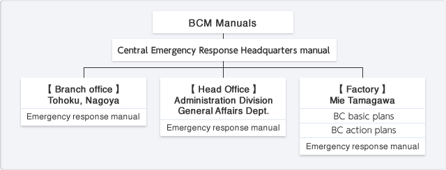 BCP/BCM (Business Continuity Planning/Management) policy