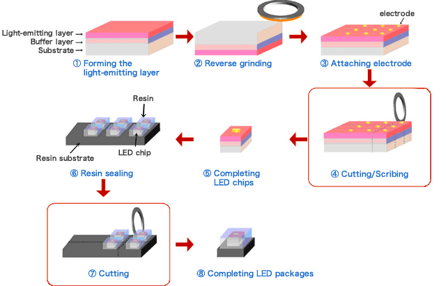 [LED package manufacturing process]