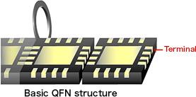 Basic QFN structure