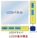 LCDドライバについて