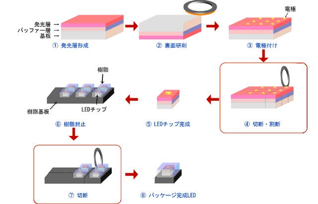 LEDパッケージ製造工程