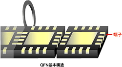 QFN基本構造