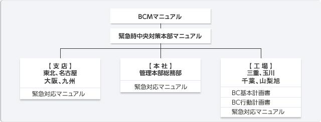 BCP/BCM活動方針